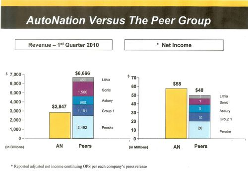 AutoNation Revenue Vs Earnings 1st Qtr 2010