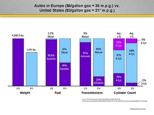 US Domestic Auto Fleet vs European Counterpart