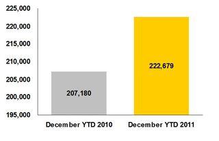 AutoNation New Vehicle Unit Sales 2011 Growth
